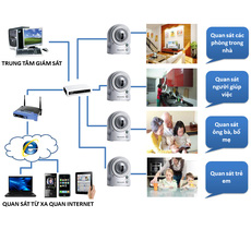 1 Camera ip, camera ip giá rẻ , camera panasonic, camera sony,camera lilin,camera vivotek,camera toa