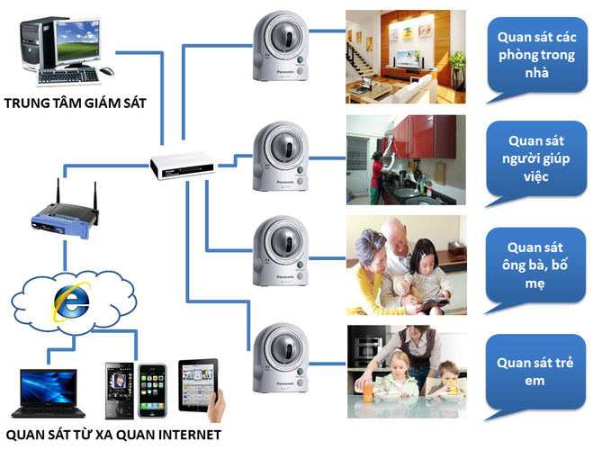 Camera ip, camera ip giá rẻ , camera panasonic, camera sony,camera lilin,camera vivotek,camera toa